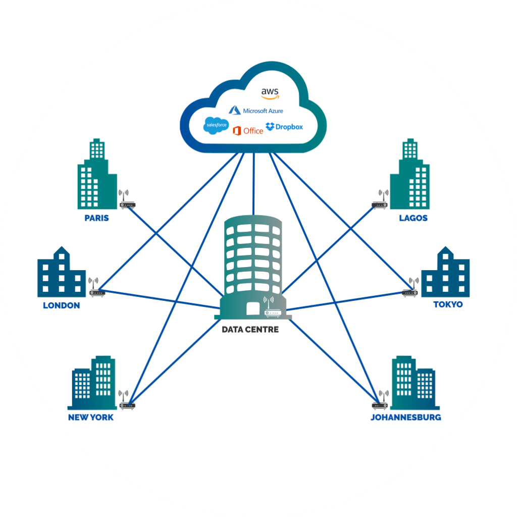 SD WAN Solution